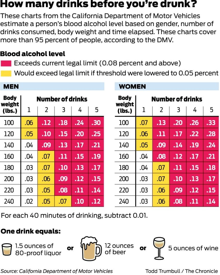 Call For Lower Dui Limit Faces Tough Road Sfgate