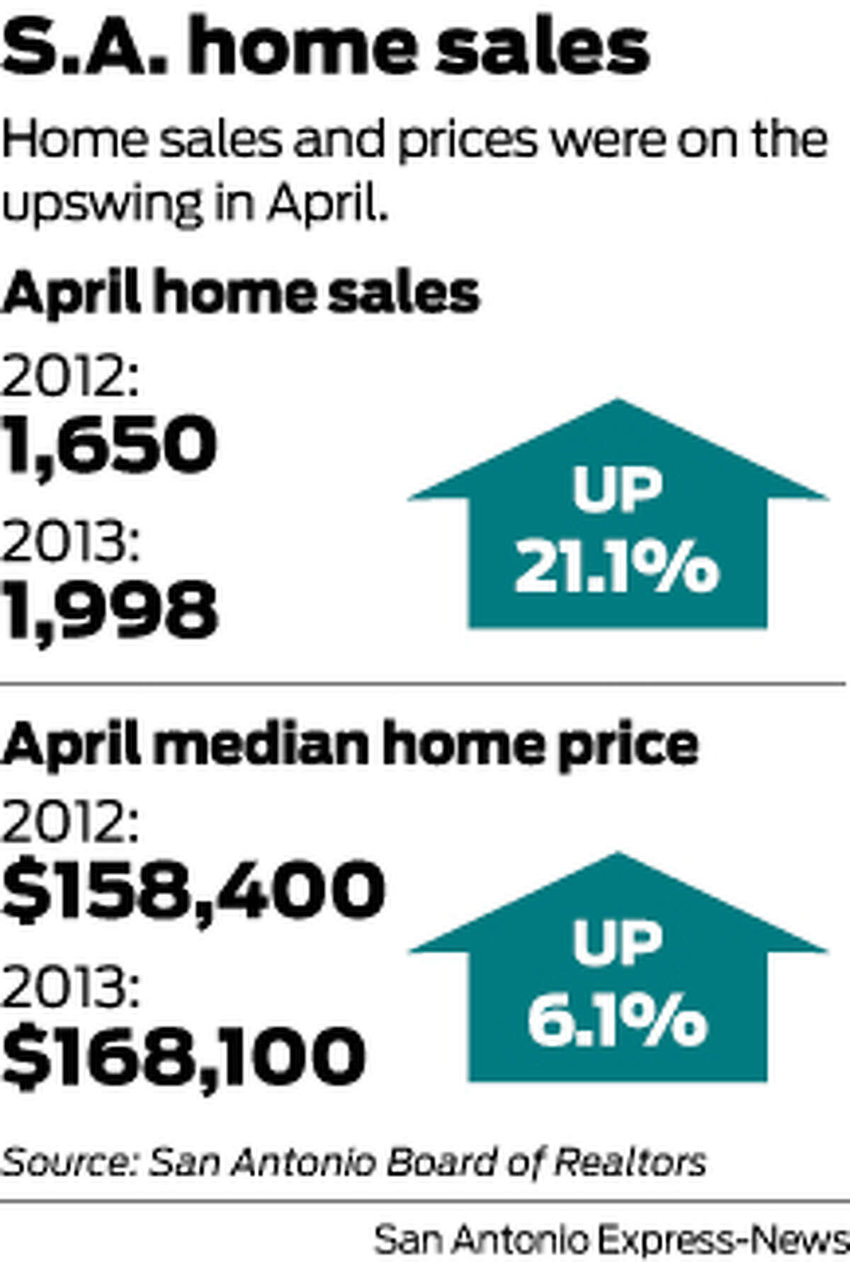 Home sales and prices were on the upswing in April.
