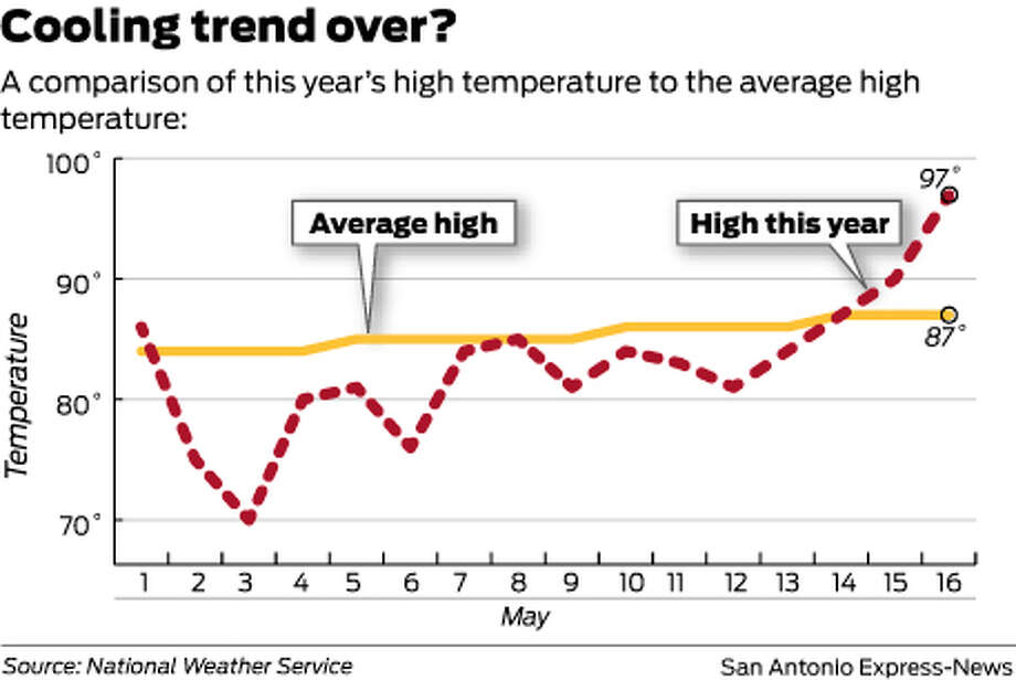 Cooling trend over?