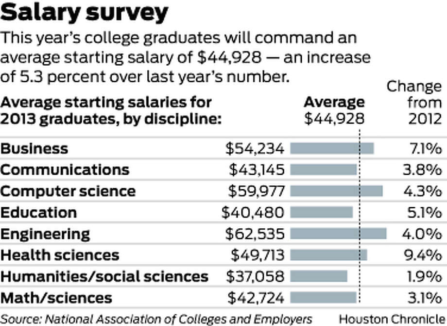 This year's college graduates will command an average starting salary of $44,928 — an increase of 5.3 percent over last year's number. Photo: Houston Chronicle