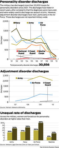 The military has discharged more than 30,000 troops for personality disorders since 2001. The discharges have fallen in recent years, after complaints that the diagnoses were inaccurate and were widely used to discharge sex assault victims.  However, adjustment disorder discharges have risen, particularly in the Air Force. Those discharges are not reported military-wide. Photo: Mike Fisher