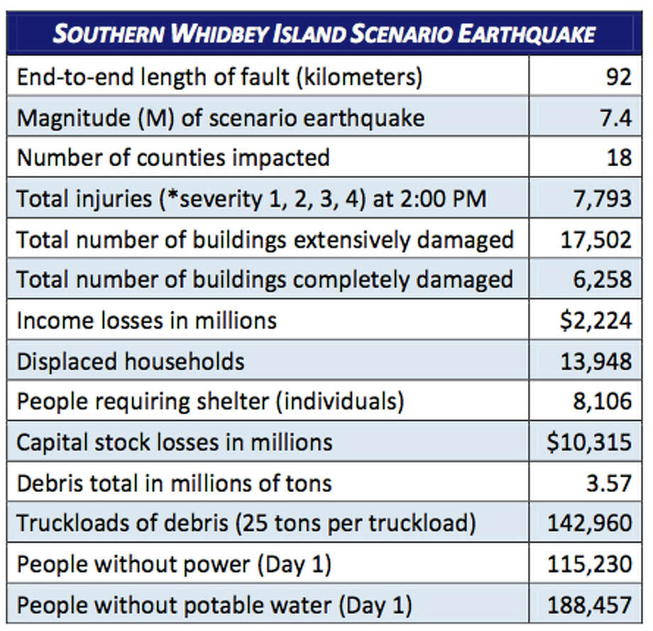 Stats: South Whidbey Island fault quake at 7.4 magnitude. Photo: Washington State Earthquake Hazards Scenario Catalog