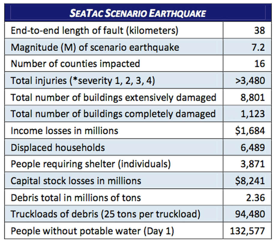 Stats: SeaTac fault quake at 7.2 magnitude. Photo: Washington State Earthquake Hazards Scenario Catalog