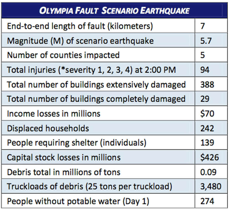 Stats: Olympia fault quake at 5.7 magnitude. Photo: Washington State Earthquake Hazards Scenario Catalog