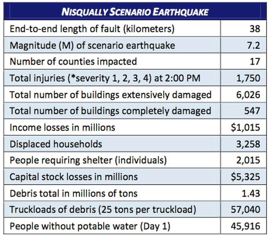Stats: Nisqually fault 7.2 magnitude quake. Photo: Washington State Earthquake Hazards Scenario Catalog