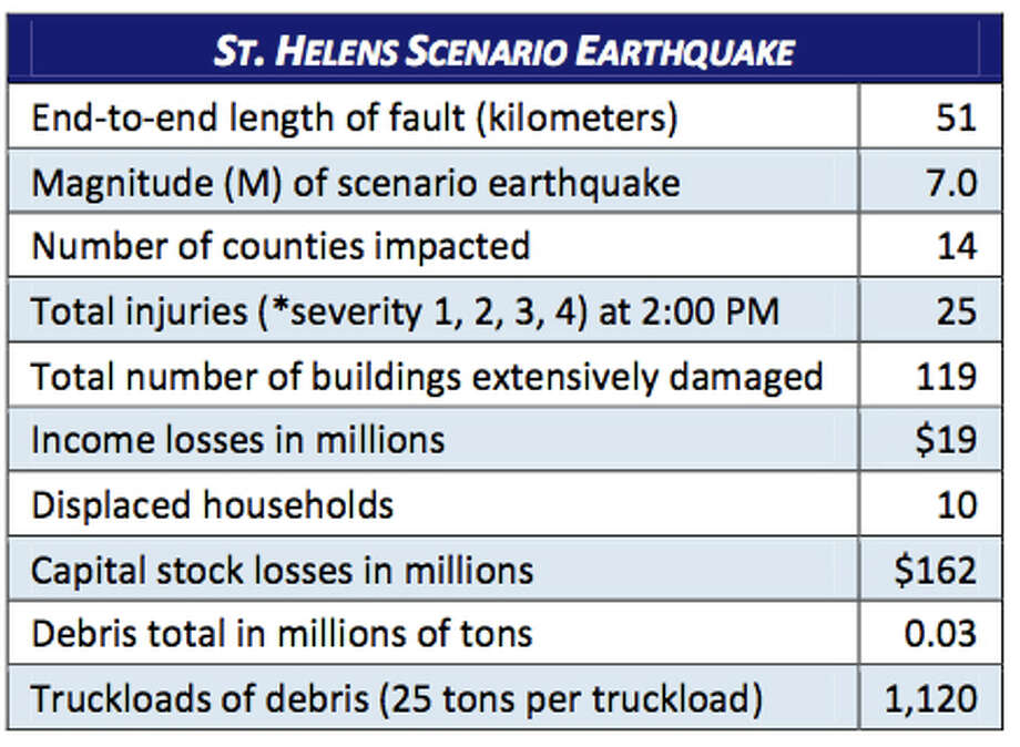 Stats: Mount Saint Helens fault at 7.0 magnitude quake. Photo: Washington State Earthquake Hazards Scenario Catalog