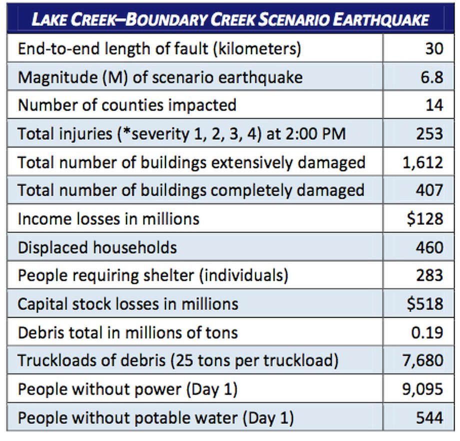 Stats: Lake Creek fault at 6.8 magnitude quake. Photo: Washington State Earthquake Hazards Scenario Catalog