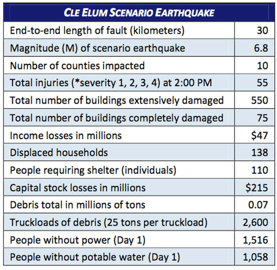 Stats: Cle Elum fault in a 6.8 magnitude quake. Photo: Washington State Earthquake Hazards Scenario Catalog