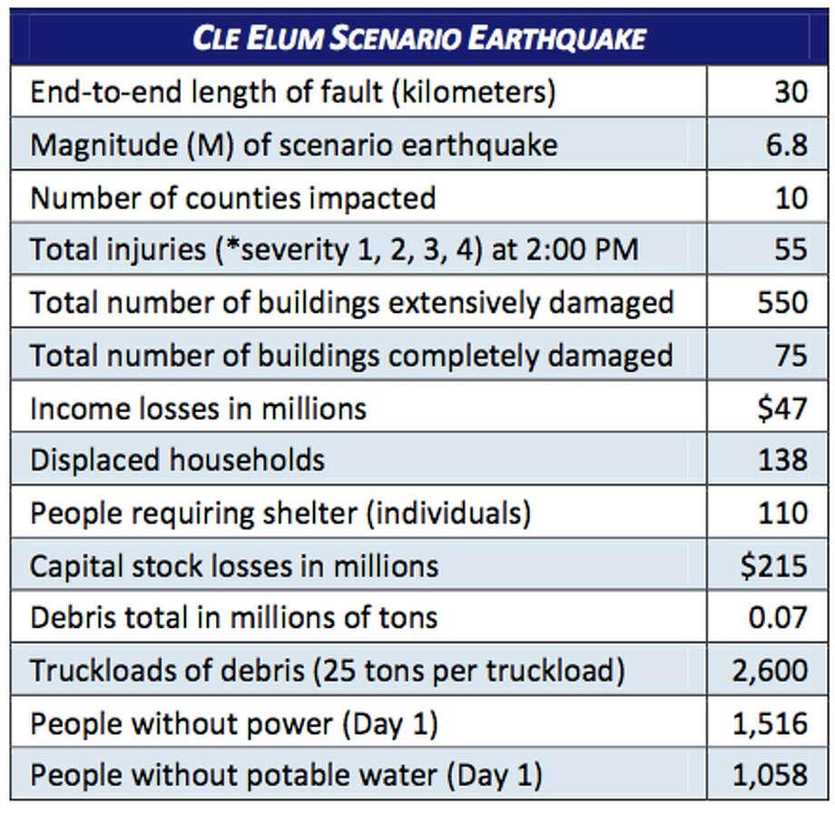 Stats: Cle Elum fault in a 6.8 magnitude quake. Photo: Washington State Earthquake Hazards Scenario Catalog