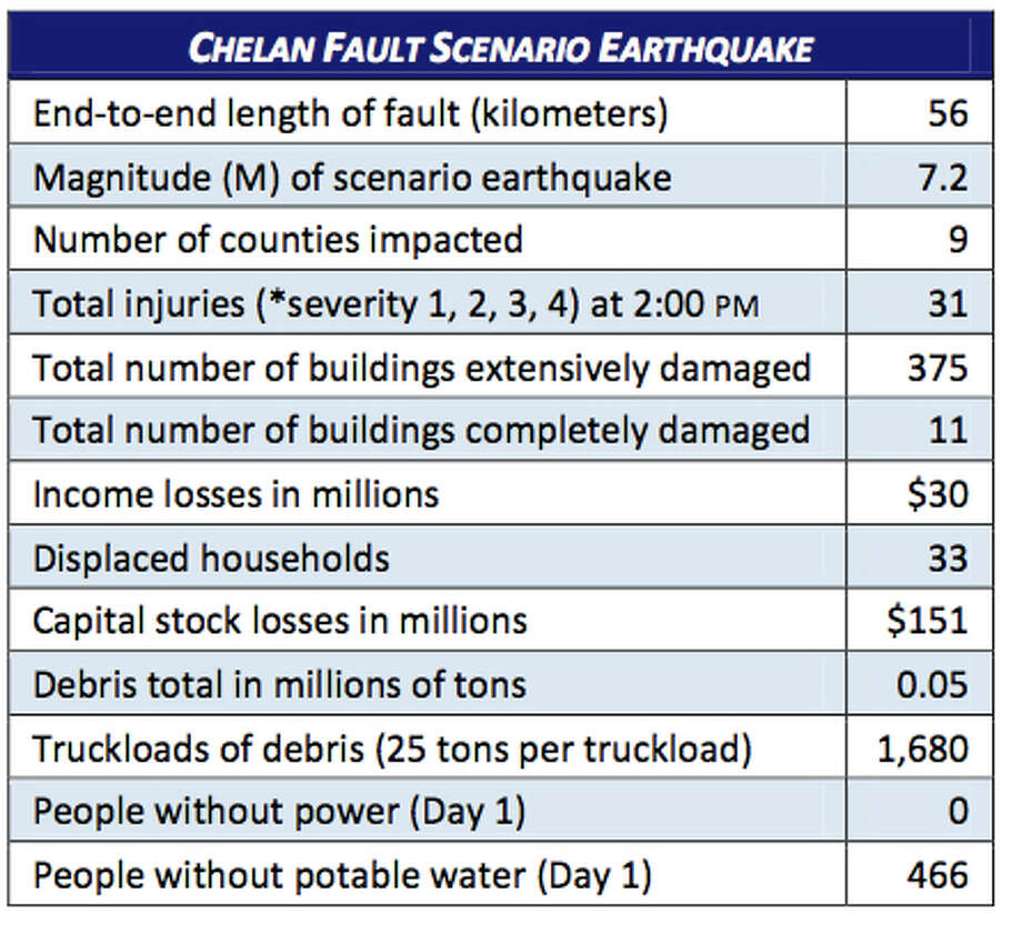 Stats: Chelan fault in a 7.2 magnitude quake. Photo: Washington State Earthquake Hazards Scenario Catalog