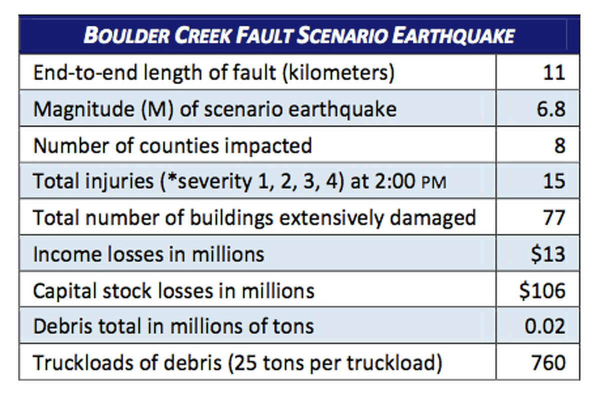 Stats: Boulder Creek fault in 6.8 magnitude quake.
