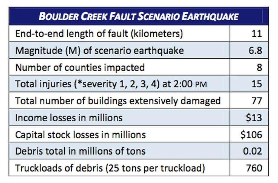Stats: Boulder Creek fault in 6.8 magnitude quake. Photo: Washington State Earthquake Hazards Scenario Catalog