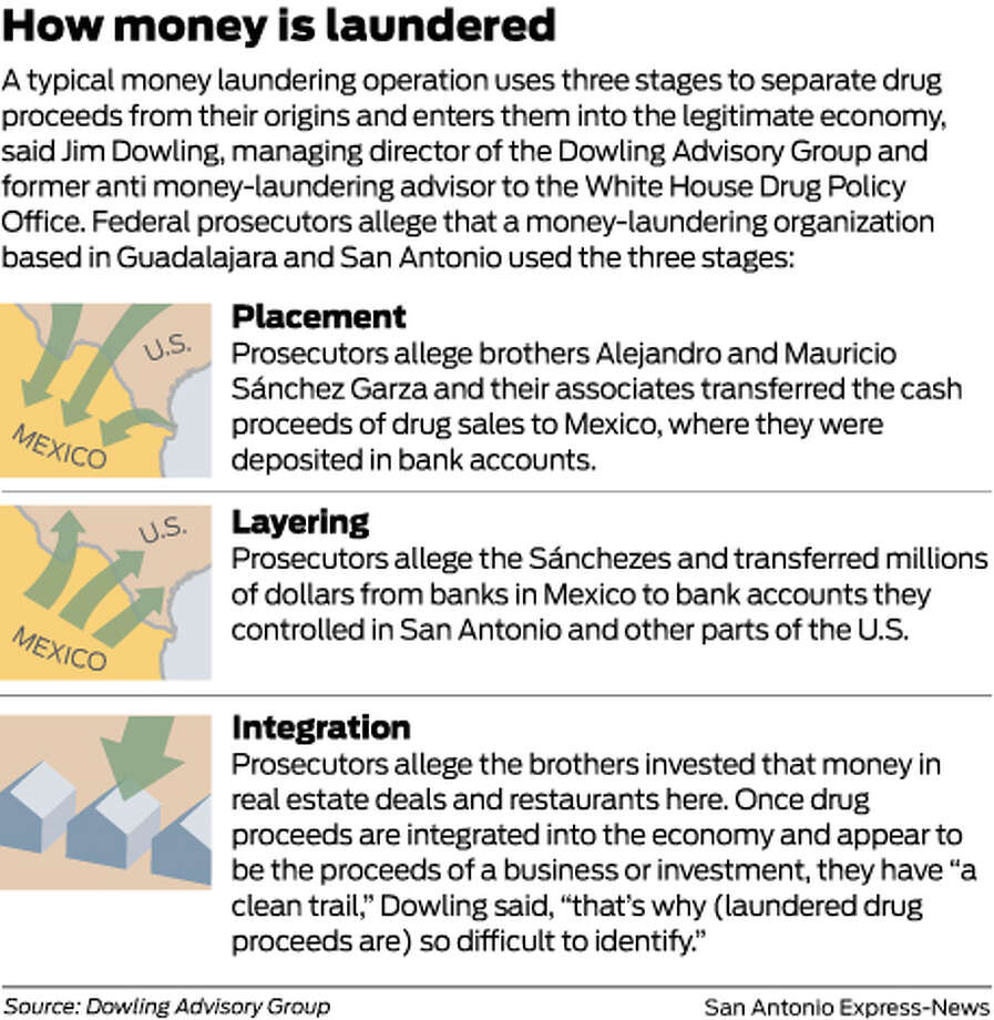 A typical money laundering operation uses three stages to separate drug proceeds from their origins and enters them into the legitimate economy, said Jim Dowling, managing director of the Dowling Advisory Group and former anti money-laundering advisor to the White House Drug Policy Office. Federal prosecutors allege that a money-laundering organization based in Guadalajara and San Antonio used the three stages: Photo: Mike Fisher