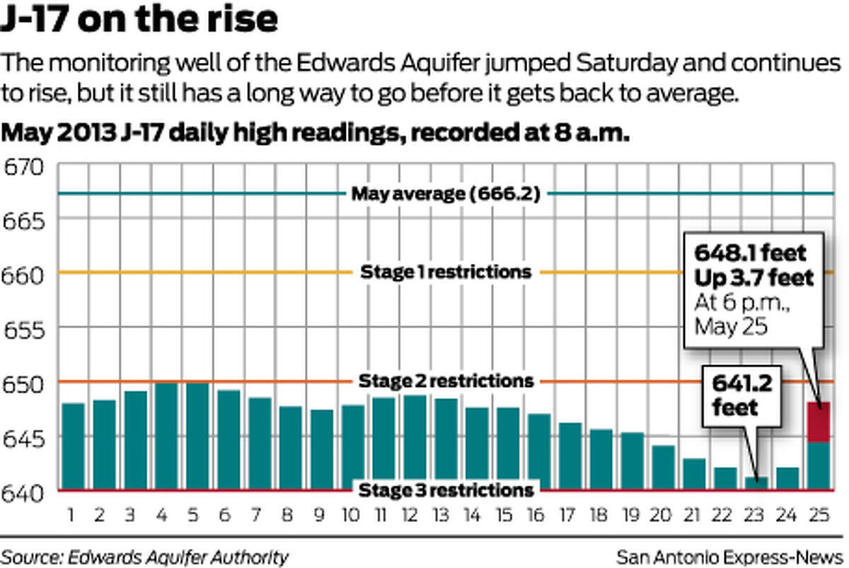 The monitoring well of the Edwards Aquifer jumped Saturday and continues to rise, but it still has a long way to go before it gets back to average.