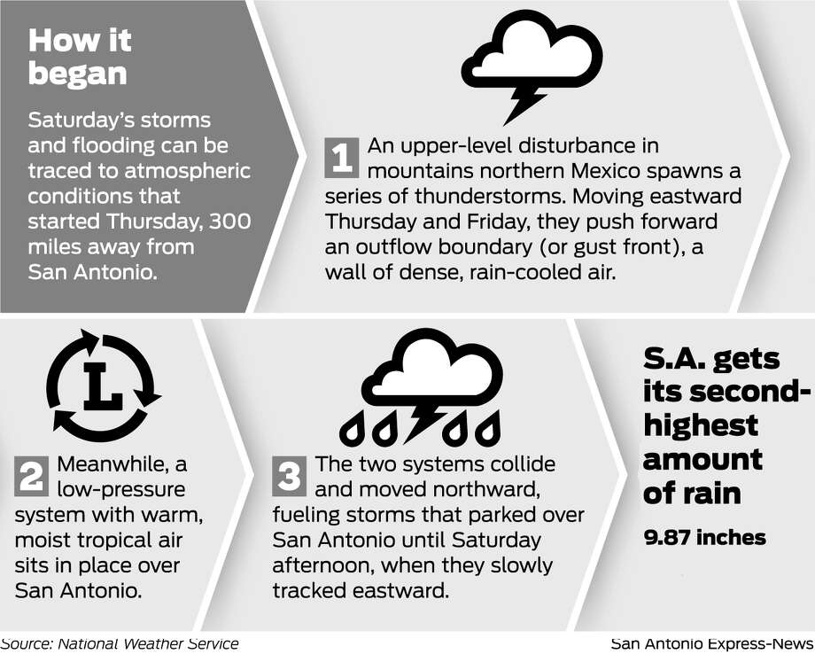 . Photo: San Antonio Express-News Graphic