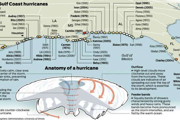 Gulf Coast hurricanes graphic for 2013 hurricane guide.(Jay Carr / Houston Chronicle)