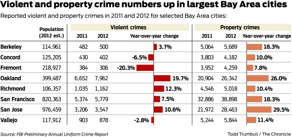 Crime up in Oakland much of Bay Area SFGate