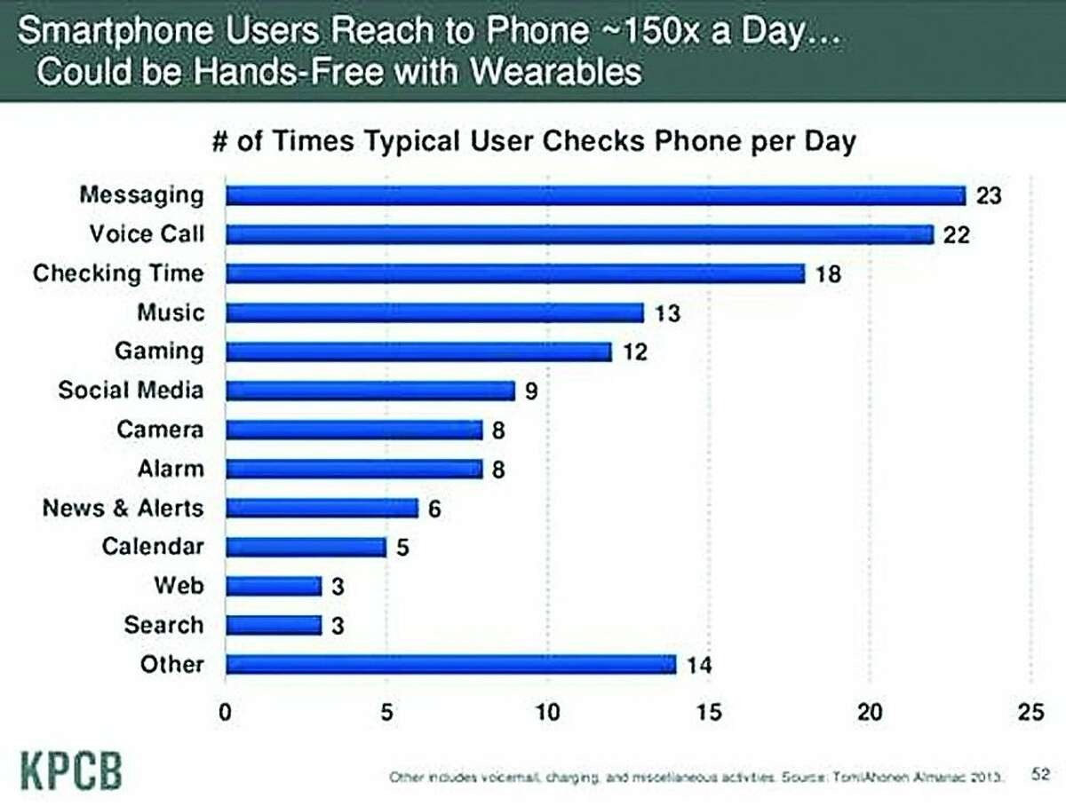 Three problems mar Meeker's slide: The data were actually about non-smartphones, the 150-times-a -day statistic is not backed up, and the numbers in the bar chart are guesses.