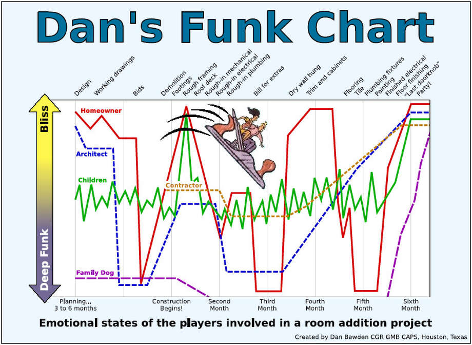 funk chart shows remodeling s roller coaster ride houston chronicle