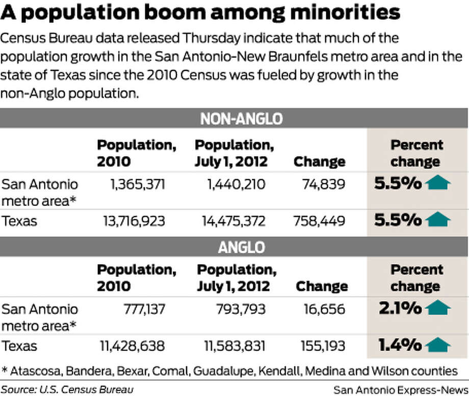 Census Bureau data released Thursday indicate that much of the population growth in the San Antonio-New Braunfels metro area and in the state of Texas since the 2010 Census was fueled by growth in the non-Anglo population. Photo: Mike Fisher