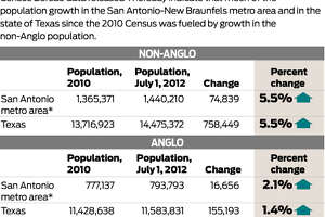 Census Bureau data released Thursday indicate that much of the population growth in the San Antonio-New Braunfels metro area and in the state of Texas since the 2010 Census was fueled by growth in the non-Anglo population.