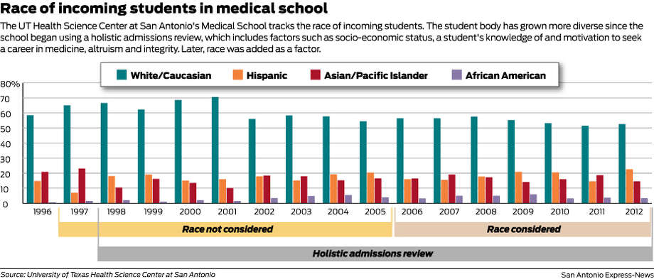 The UT Health Science Center at San Antonio's Medical School tracks the  race of incoming students