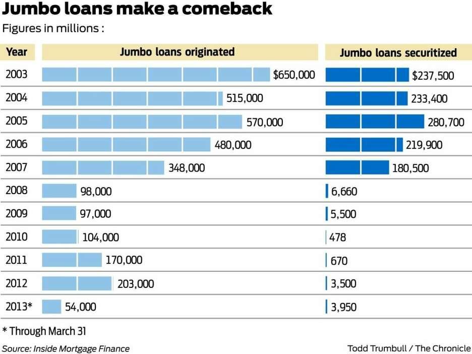 Jumbo loans make a comeback as rates fall - San Francisco ...