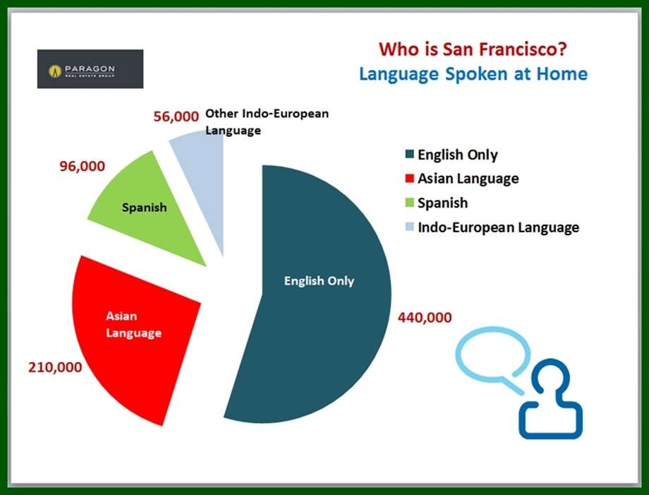A cacophony of languages spoken! Data via Paragon Real Estate.