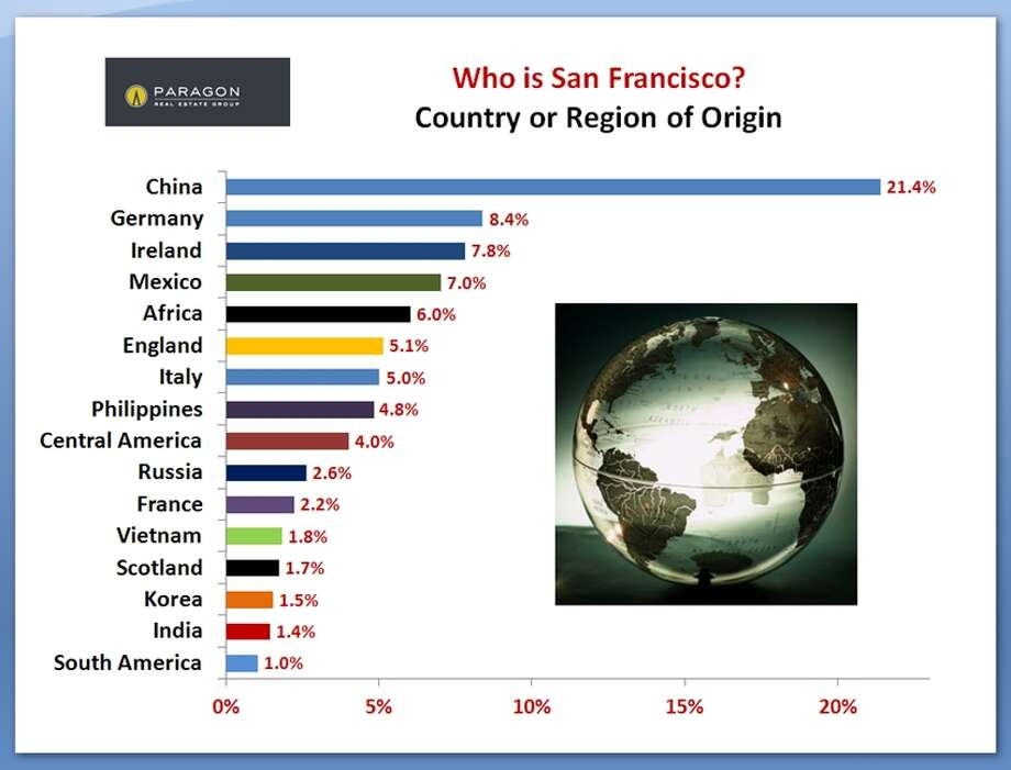 And where do our international residents come from? Here's the answer. Data via Paragon Real Estate.