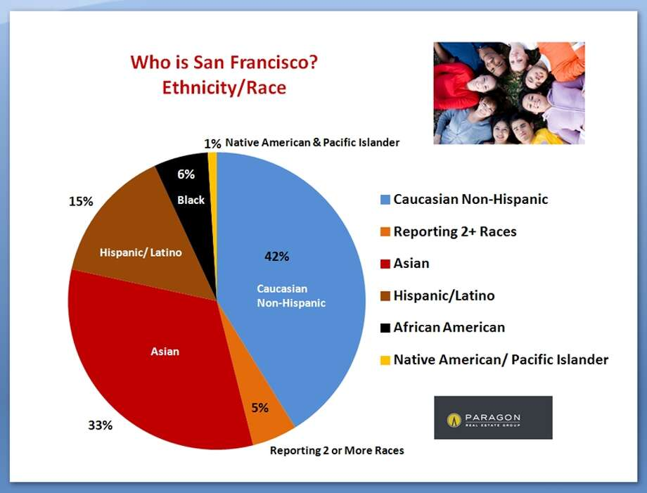 """Though the largest part of the pie is white, overall the city is composed of more  so called """"minority"""" cultures. Does that make """"minority"""" into """"majority""""? Data via Paragon Real Estate."""
