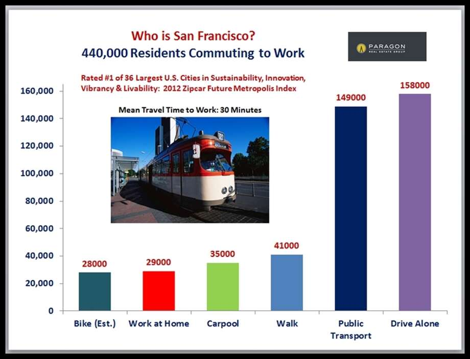 Too many of us aren't carpooling, apparently; on the other hand, a lot of us use BART, MUNI, and CalTrain. Data via Paragon Real Estate.