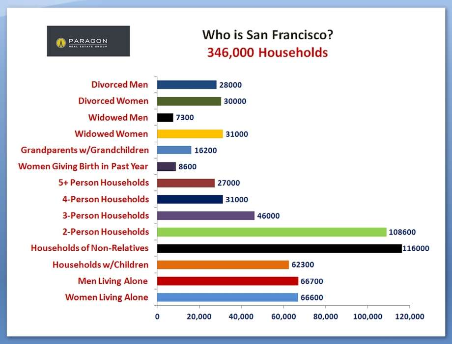 Families of all kinds and singles too, making homes in SF. Data via Paragon Real Estate.