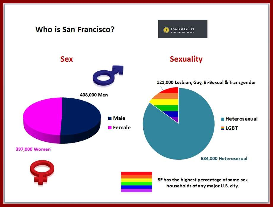 Almost equally divided by gender, mostly straight with a sizable (and record setting) gay population. Data via Paragon Real Estate.