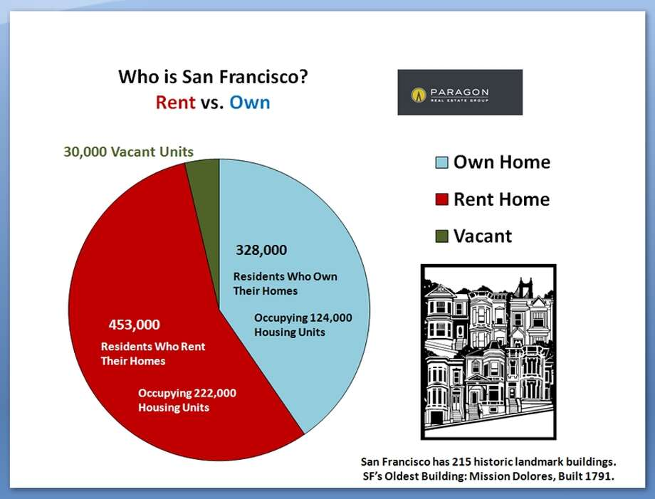 Way more renters than owners, with a curious (considering the over-sized demand for an under-sized supply) number of vacant homes. Data via Paragon Real Estate.