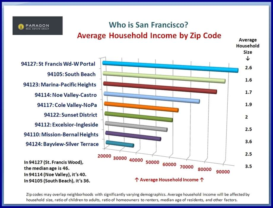 Where's the money? Not too surprising which zipcodes have the most. Data via Paragon Real Estate.