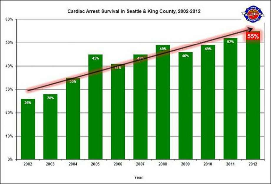 10 – Seattle is a great place to have a heart attack, so tourists can rest assured, if they have one, that we've got the best system in the country. In 2012, 55 percent of sudden cardiac arrest victims in King County survived and 85 percent of those maintained good neurological functioning. That survival rate has doubled in the county since 2002 and is significantly higher than the nation's average of 8 percent, according to Dr. Mickey Eisenberg, medical director for King County Emergency Medical Services.