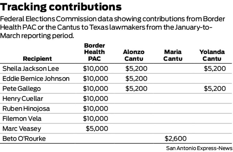 Tracking contributions  Federal Elections Commission data showing contributions from Border Health PAC or the Cantus to Texas lawmakers, from the January to March reporting period. Photo: Harry Thomas
