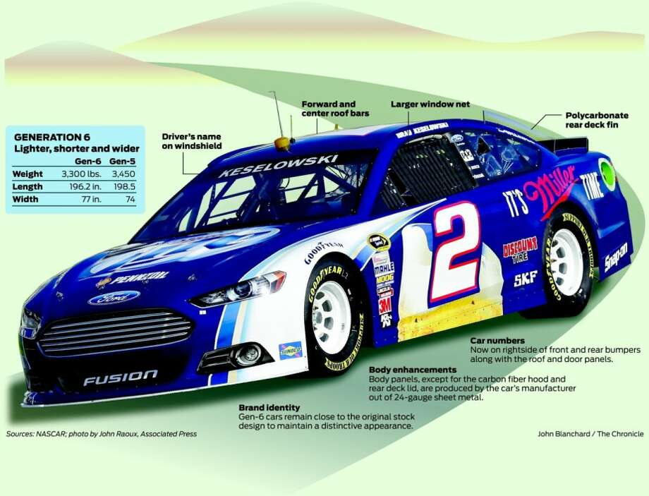 New NASCAR Gen-6 model is a record-breaker - SFGate
