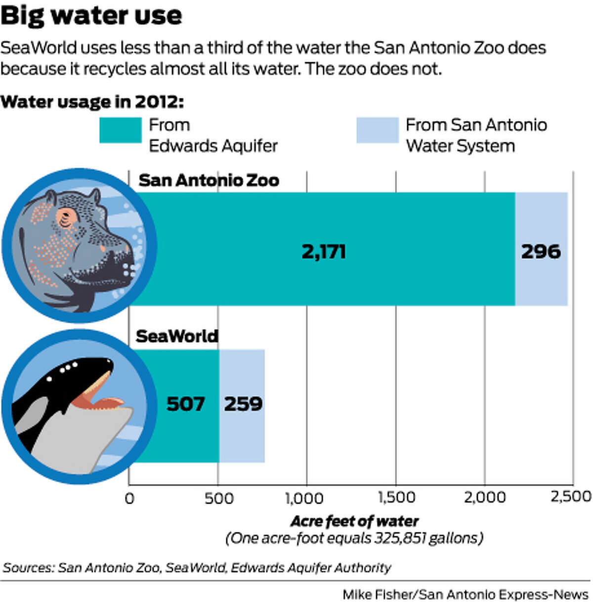 SeaWorld uses less than a third of the water the San Antonio Zoo does because it recycles almost all its water. The zoo does not.
