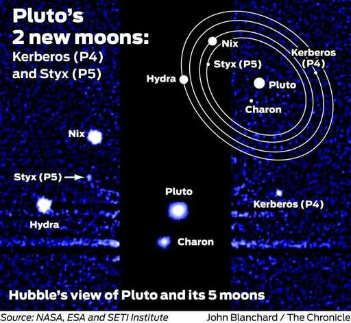 Pluto's Moons Not Named Vulcan