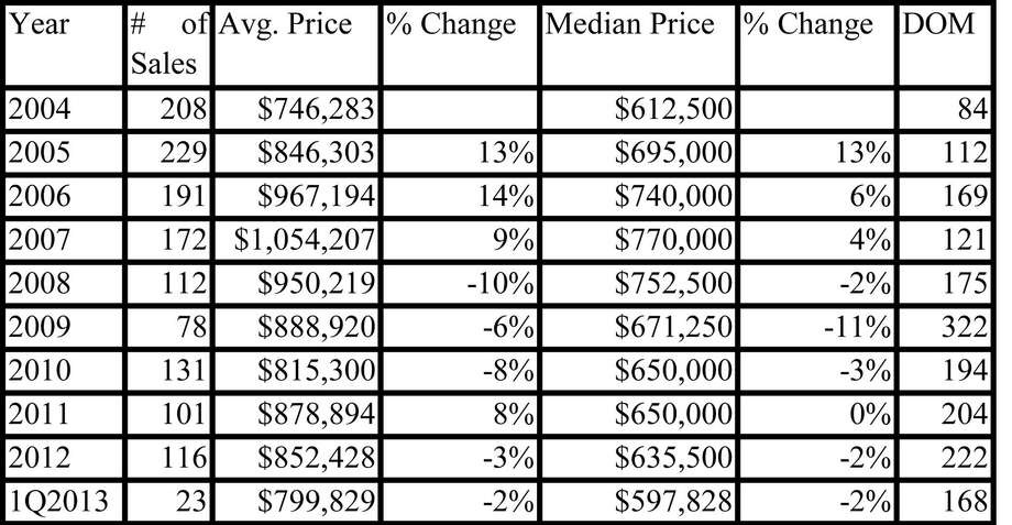 The chart above shows that the median price of a condo in Greenwich today is less than it was in 2004. Does that mean buying opportunities? Photo: Contributed Photo