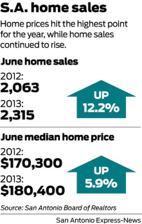 Home prices hit the highest point for the year, while home sales continued to rise. Photo: Mike Fisher