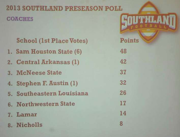 The early polls were not kind to Lamar University. The Southland Conference Media Day took place at