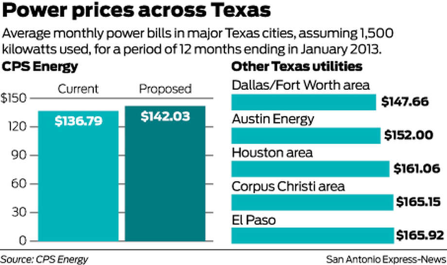 Power prices across TexasAverage monthly power bills in major Texas cities, assuming 1,500 kilowatts used, for a period of 12 months ending in January 2013. Photo: Harry Thomas