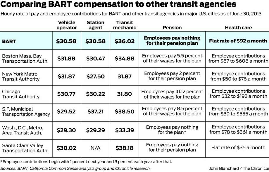 BART workers' pay plus benefits among top in U S  - SFGate