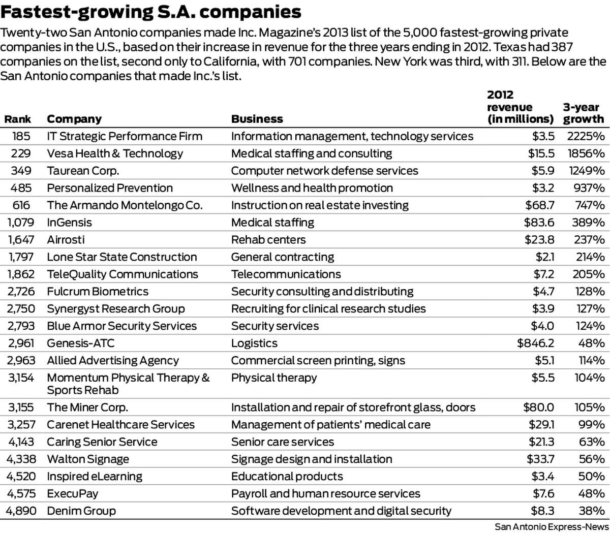 Fastest-growing S.A. companies Click ahead to see the 18 San Antonio companies that made Inc. Magazine's list of the 5,000 fastest-growing private companies in the U.S., based on their increase in revenue for the latest three years.