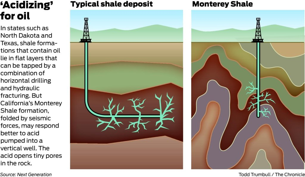 Acidizing could rival fracking in Monterey Shale - SFGate
