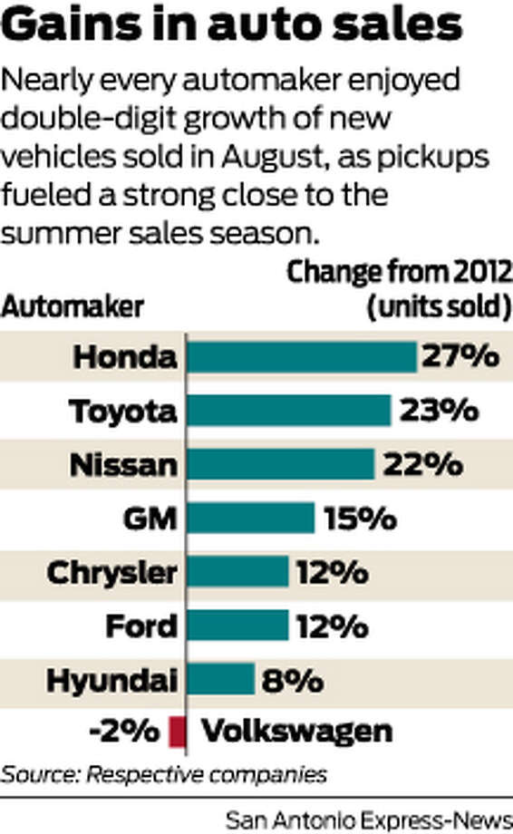 Gains in auto sales