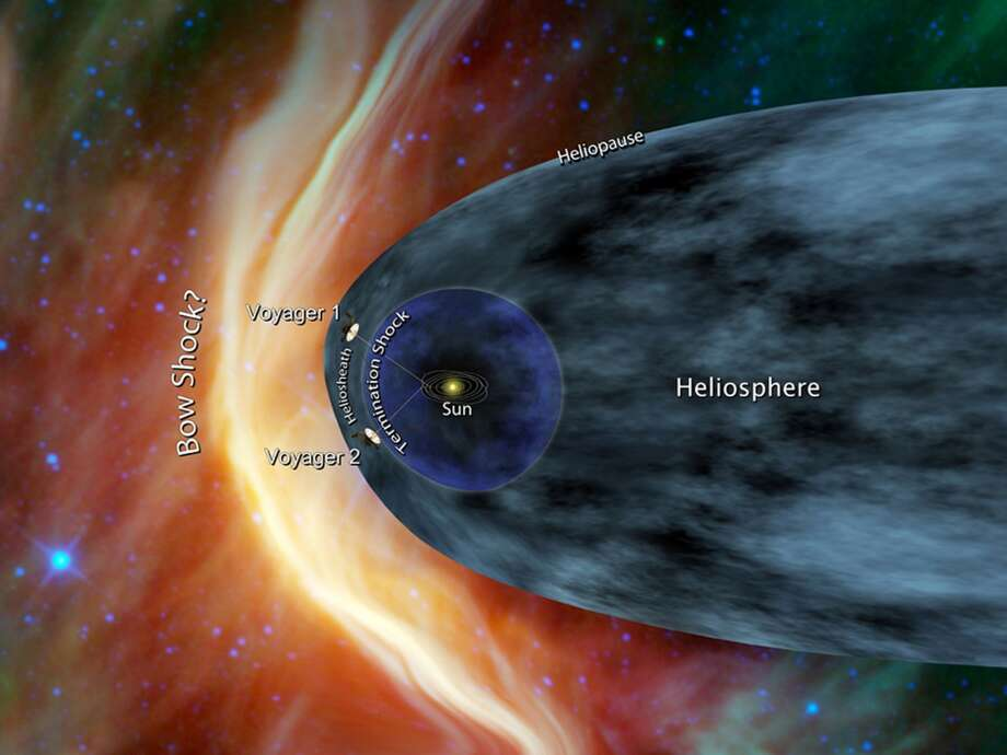 "(FILES)This file artist's concept released June 19, 2012 by NASA/JPL-Caltech shows Voyager 1 and Voyager 2 at the edge of the solar system.  Never before has a human-built spacecraft traveled so far. NASA's Voyager 1 probe has officially left the solar system and is now wandering the galaxy, US scientists said September 12, 2013. The spacecraft was launched in 1977 on a mission to explore the outer planets of the solar system, and to possibly journey into the unknown depths of outer space.   AFP PHOTO/NASA/JPL-Caltech   / FILES                             = RESTRICTED TO EDITORIAL USE - MANDATORY CREDIT "" AFP PHOTO / NASA/JPL-Caltech "" - NO MARKETING NO ADVERTISING CAMPAIGNS - DISTRIBUTED AS A SERVICE TO CLIENTS =HO/AFP/Getty Images Photo: HO, AFP/Getty Images"