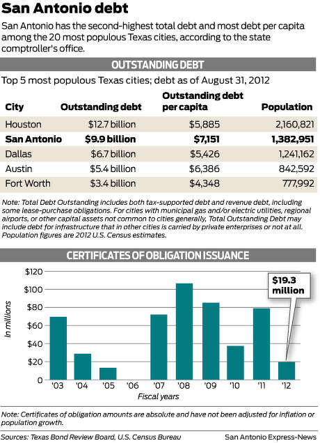 San Antonio debtSan Antonio has the second-highest total debt and most debt per capita among the 20 most populous Texas cities, according to the state comptroller's office. Photo: Mike Fisher